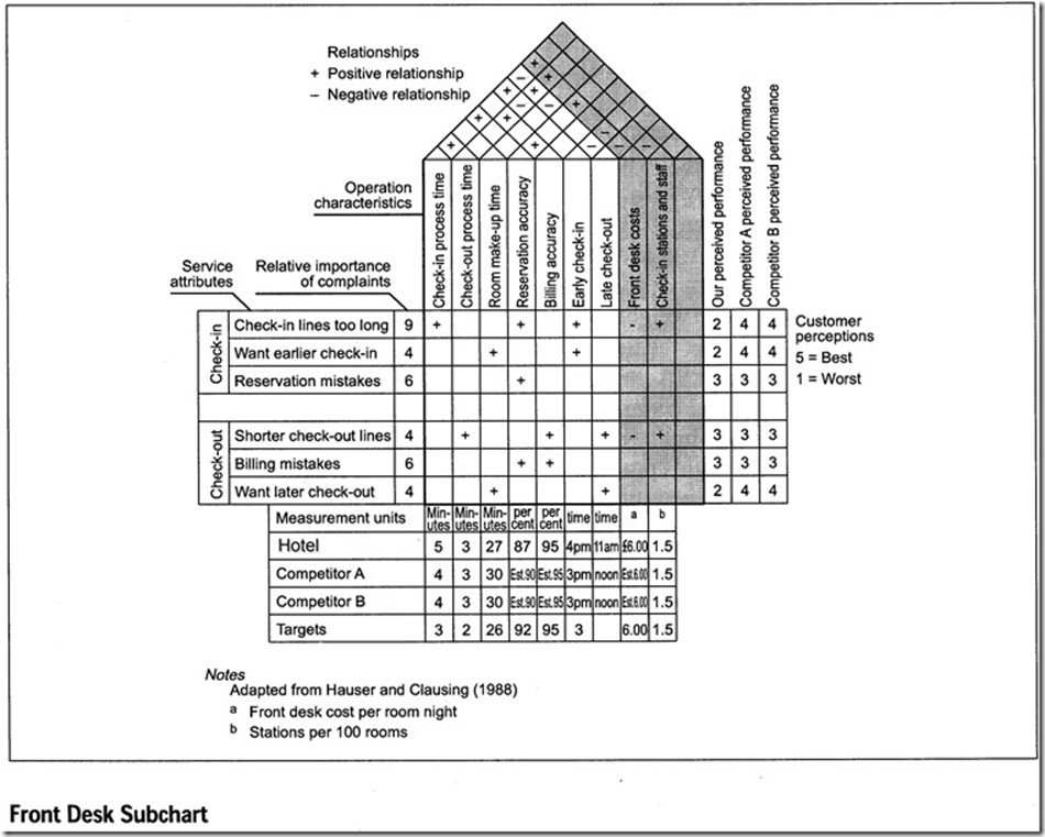 'A House of Service Quality matrix example'