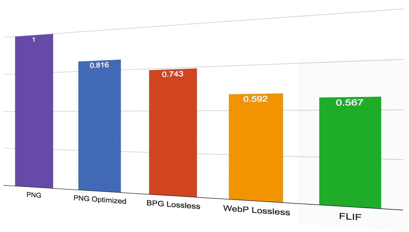 Lossless Image Formats Comparison: FLIF vs.PNG. WebP and BPG