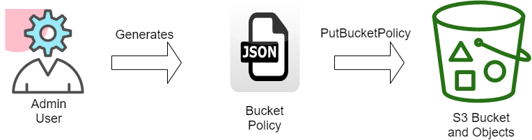 s3 bucket policy using CloudFomation