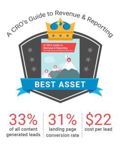 Best content Asset CloudKettle