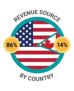 Revenue by country CloudKettle
