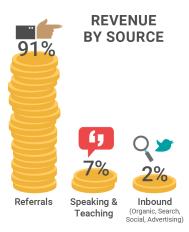 Revenue sources Cloudkettle
