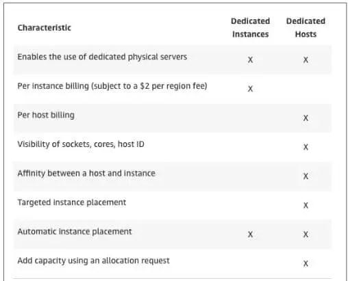 Dedicated-instances-VS-Dedicated-hosts-features