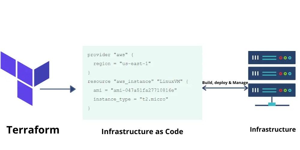 Terraform-Infrastructure-as-Code