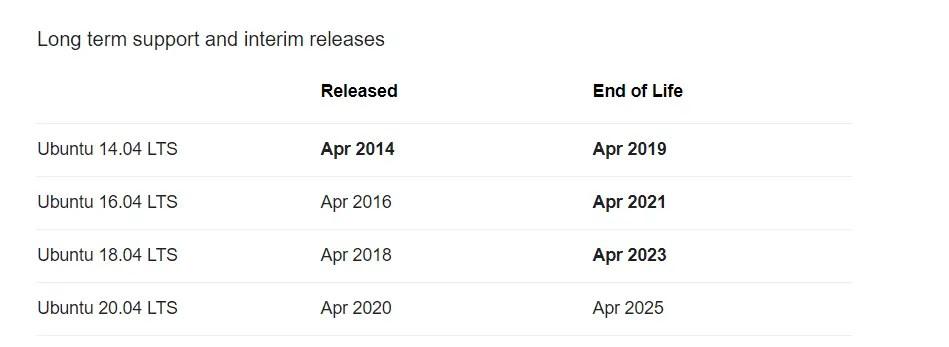 Ubuntu end of life release