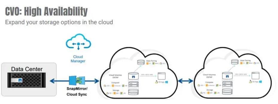 Cloud Volumes ONTAP high availbaility