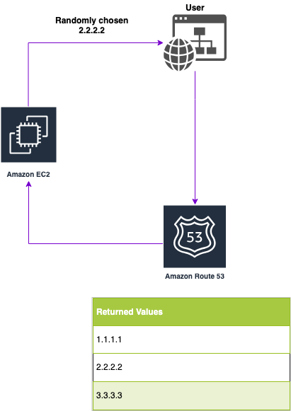 AWS Route 53 multivalue answer routing policy diagram