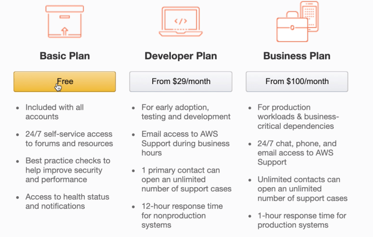 AWS support plans types