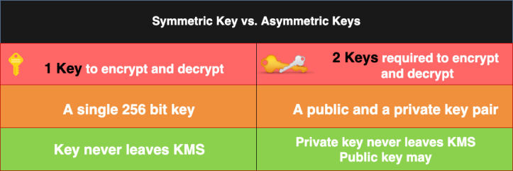 symmetric key vs asymmetric keys