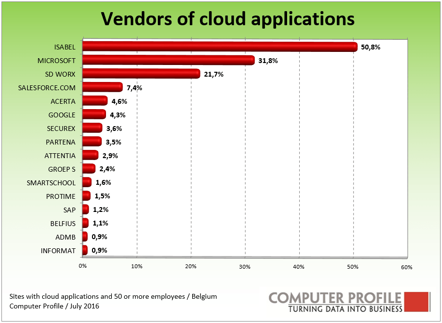 Cloud Vendors Belgium