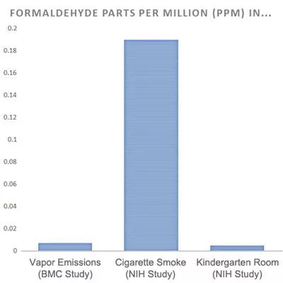 Formaldehyde vaping study facts