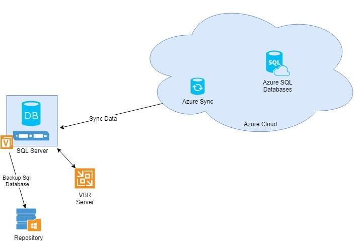 Backup Azure SQL Databases – Veeam Dot FM on