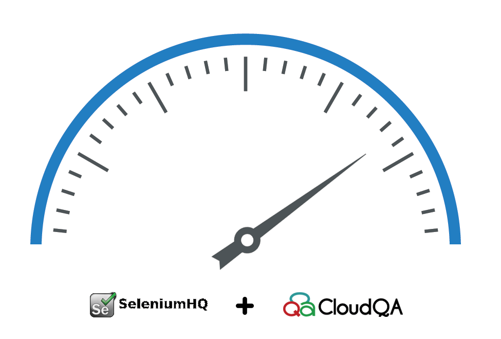 Selenium CloudQA Performance