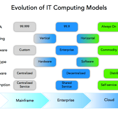 Mainframe Architecture Diagram Rb20det Wiring The Evolution Of It Towards Cloud Computing Cloudscaling