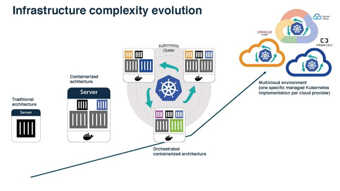Continuous Infrastructure Automation