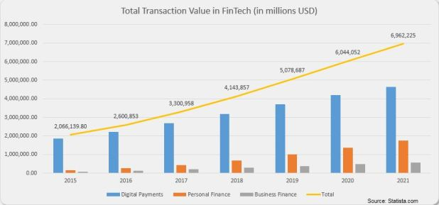 Cloud Startups Chase Bigger Share of $3 Trillion FinTech ...