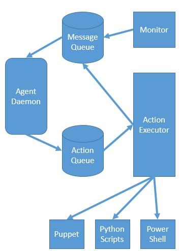Apache Ambari Architecture