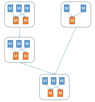 MapReduce without Tez