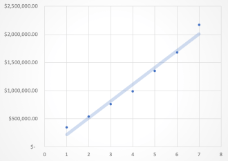 A linear regression model