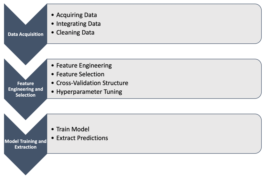 This image describes the Data Science process in it's three steps: Data acquisition, Feature Engineering and Selection, Model Training and Extraction