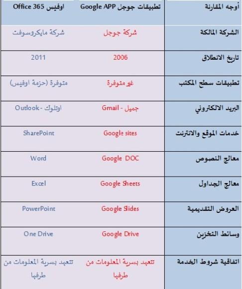الاختيار بين (Google APP) و (Office 365) – مدونة عالم السحاب