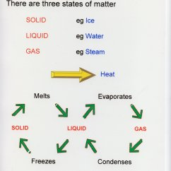 Diagram Of Solid Liquid And Gas What Is A Number Line States Matter Change Free Engine Image