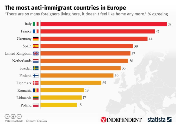 The Most Anti-Immigrant Countries Of Europe