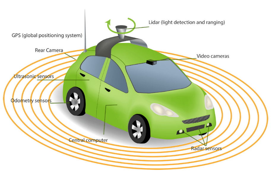 Investing in Autonomous Car Technology | Clown Investing