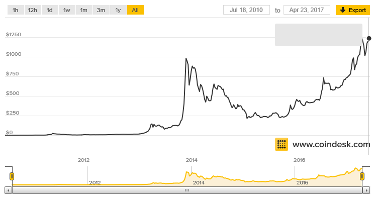 Heres The Chart Showing Bitcoin Value Over Last 7 Years Where Of 1 Has Gone From 006 In July 2010 To 123499 On April 23 2017