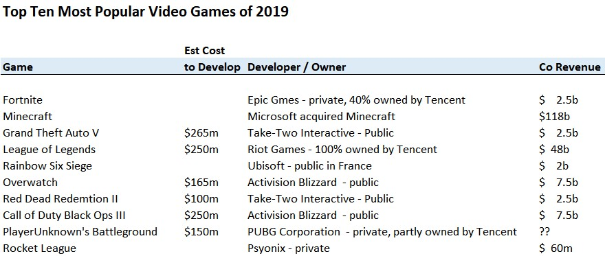 Online Video Gaming   Clown Investing   Invest Like A Clown