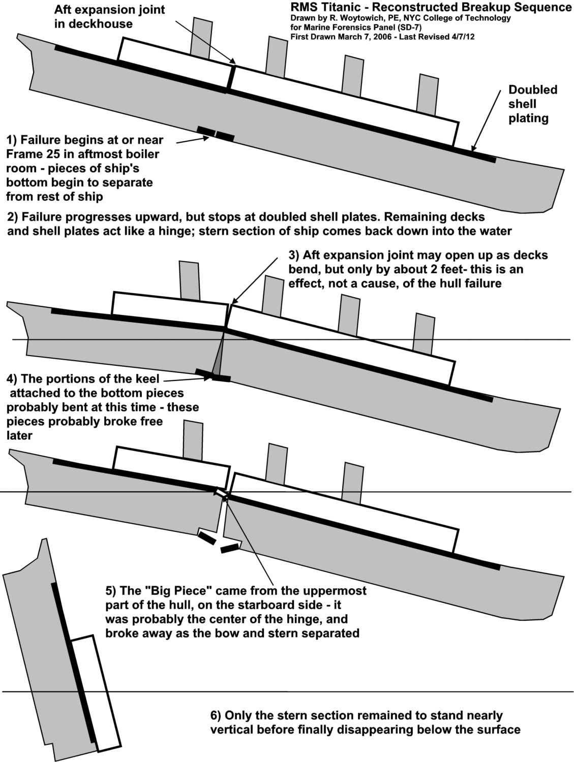 Why Did The Titanic Sink An Engineer Sysis