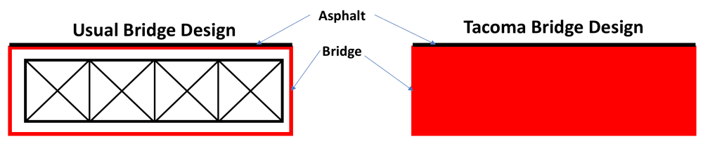 medium resolution of tacoma narrows bridge collapse comparison between the design of a typical bridge design and the
