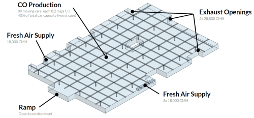 small resolution of fire safety and smoke management using cfd for parking garage