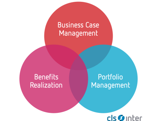 Samenspel van Business Case Management, Portfolio Management en Benefits Realization
