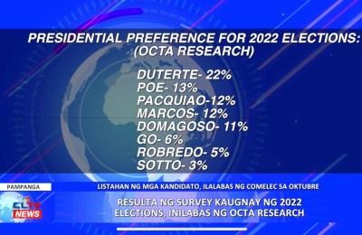 Resulta ng survey kaugnay ng 2022 elections, inilabas ng OCTA Research