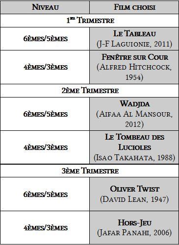 Liste Films Collège au Cinéma 2015-2016
