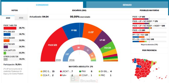 Espagne. Le PSOE sort vainqueur sans majorité absolue