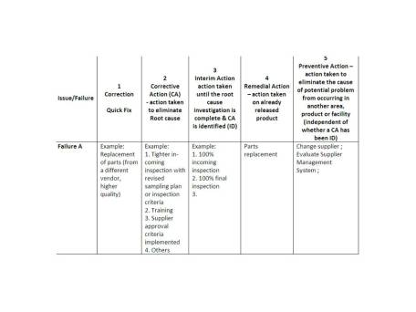 Reducing Failures or Defects in Medical Device a Corrective and Preventive Action Plan