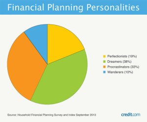 financial-plannning-types