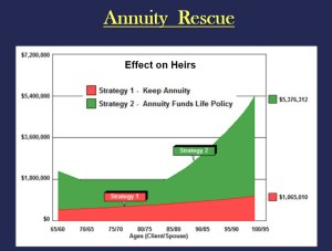 index annuities and inde IUL effects and heirs