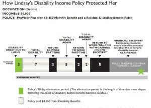 Disability income insurance for dentists  doctors and pros