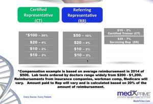 income medxprime