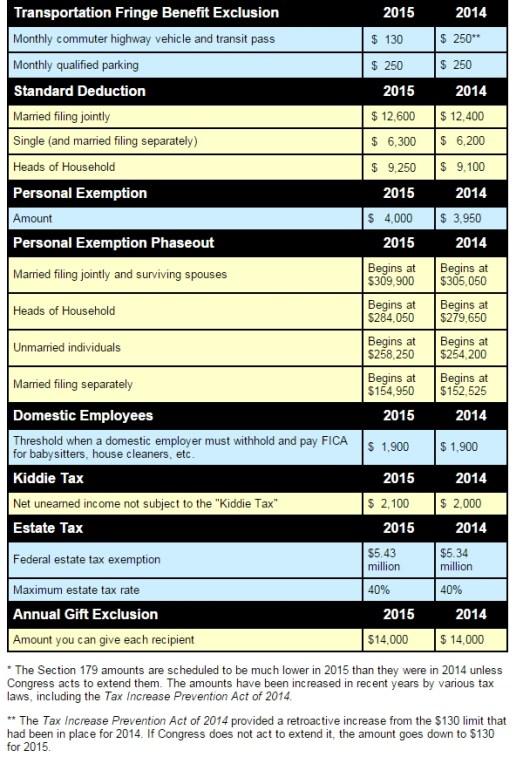 tax 2015 p2