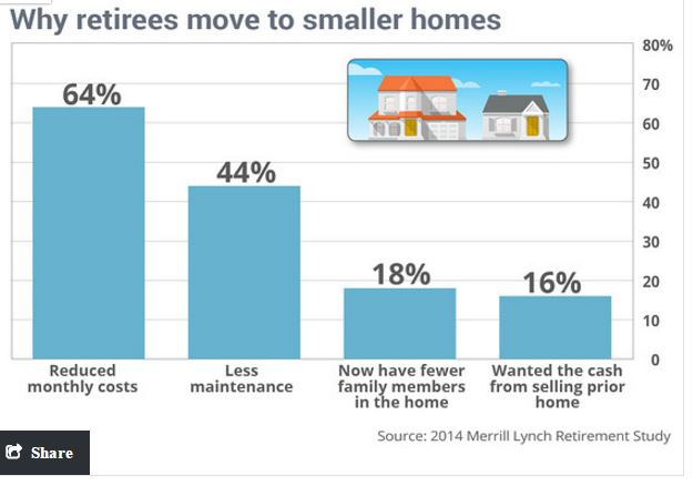 move to smaller homes