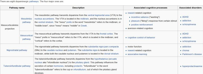dopa pathways