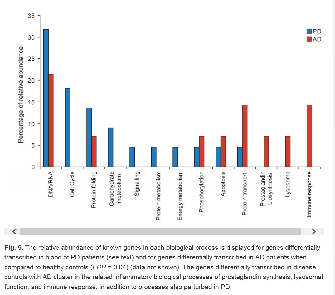 known genes in PD and AD