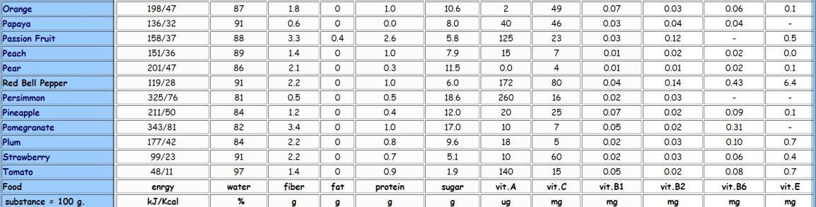 nutrient-fruit-2