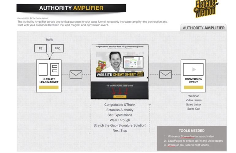 authority amplifier