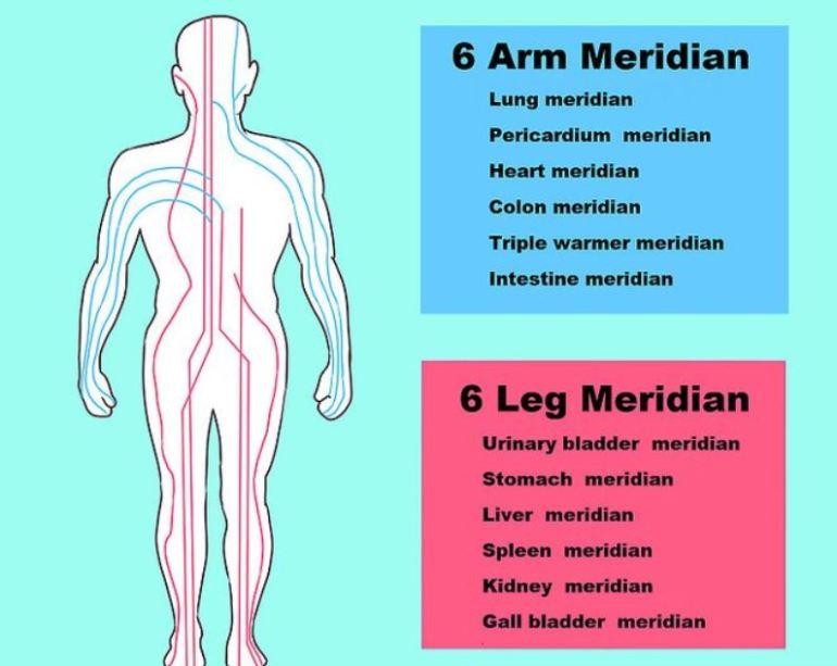 liver meridian p3