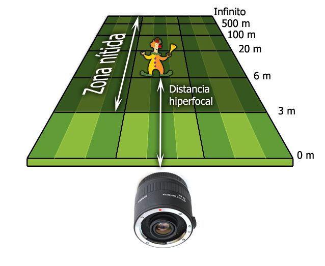 hiperfocal01